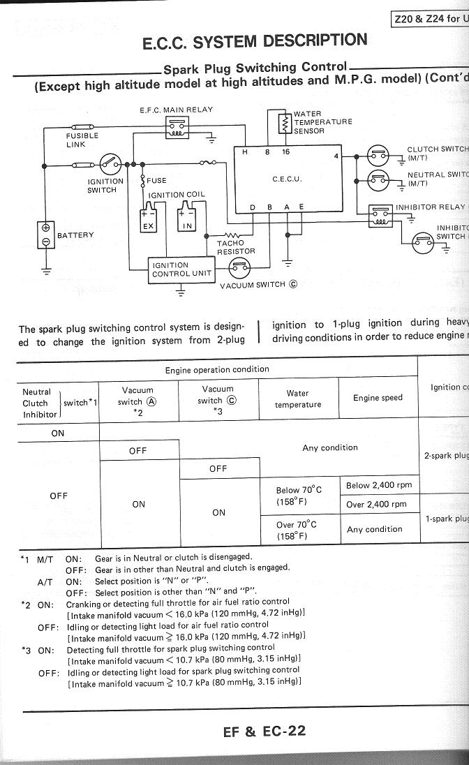 300zx Engine Diagram 20 Wiring S Diagrams. Sparkplugsz24 1987 Nissan 300zx Engine Diagram Truck Parts Wiring At Cita. Nissan. 1987 Nissan Pickup Engine Wiring Diagram At Scoala.co